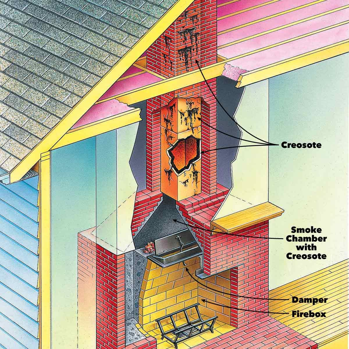 Fireplace Cleaning When To Clean A Chimney Flue Family