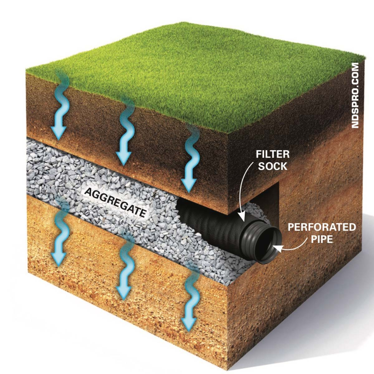 french drain installation diagram