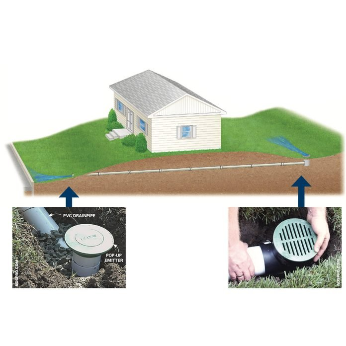 How To Achieve Better Yard Drainage, Diy Garden Drainage Solutions