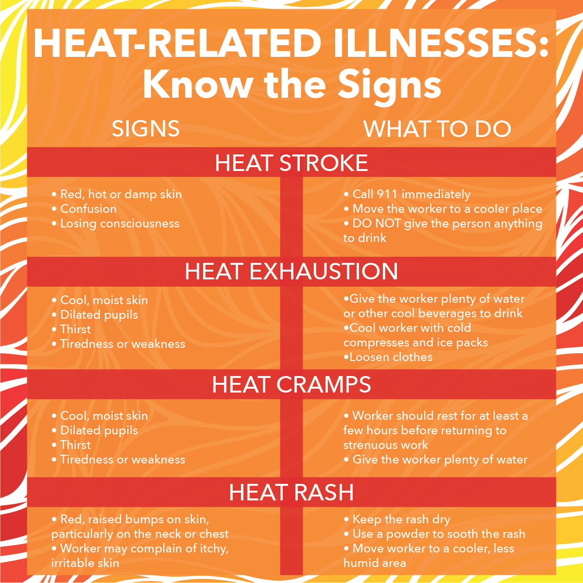 Heat-related illnesses infographic
