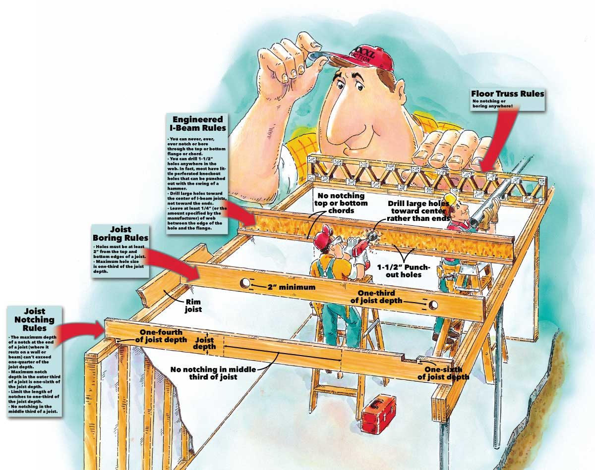 how joists work