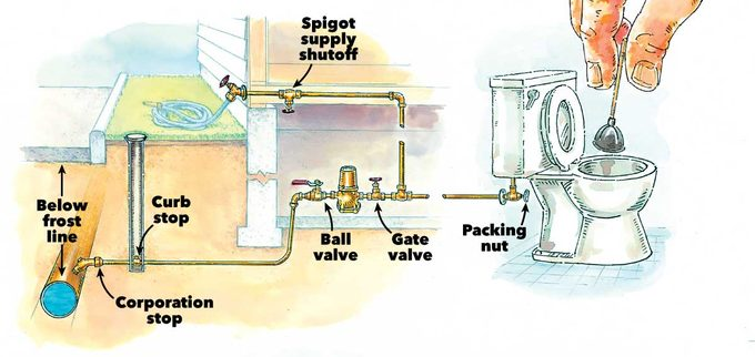 Typical Cold-Weather Water System