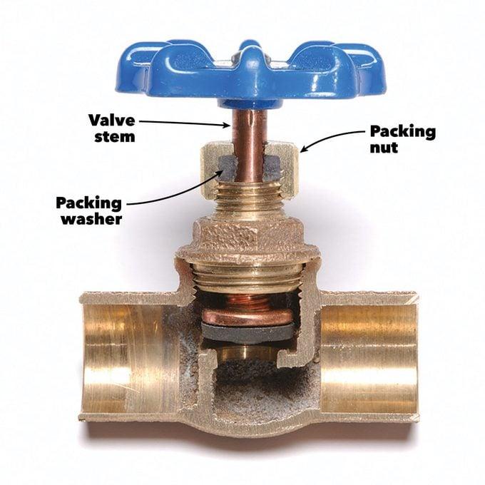 fix leaky water shutoff valve cutaway