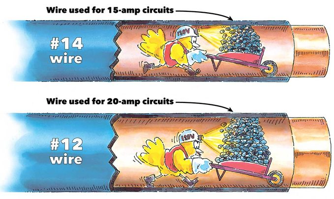 why circuit breakers trip wire sizes