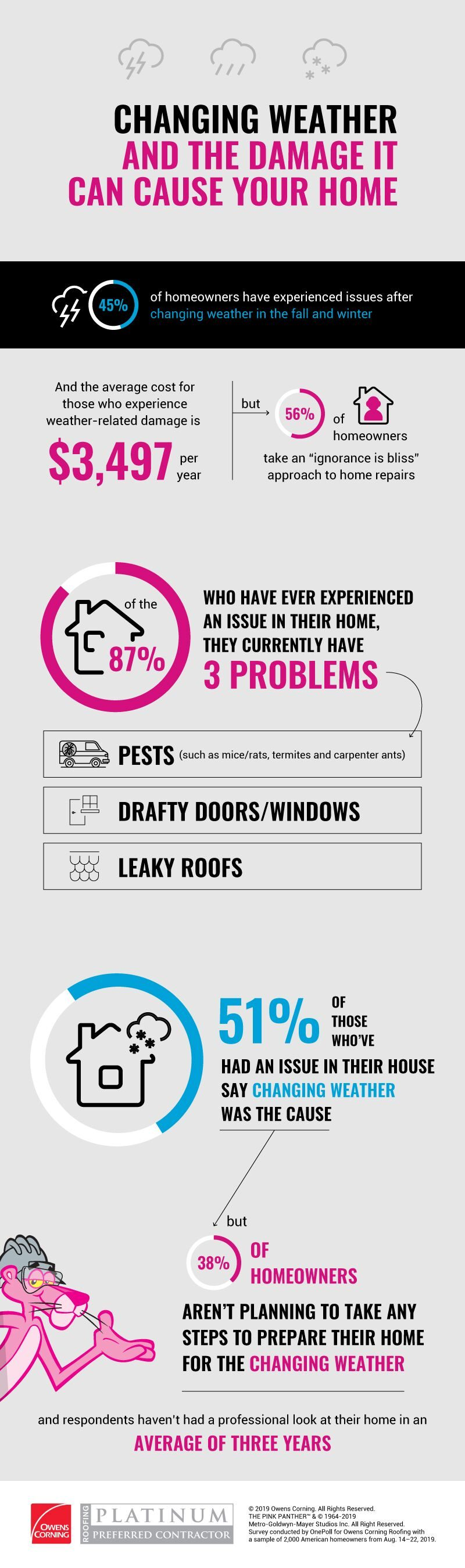 WeatherRepairs Research Infographic