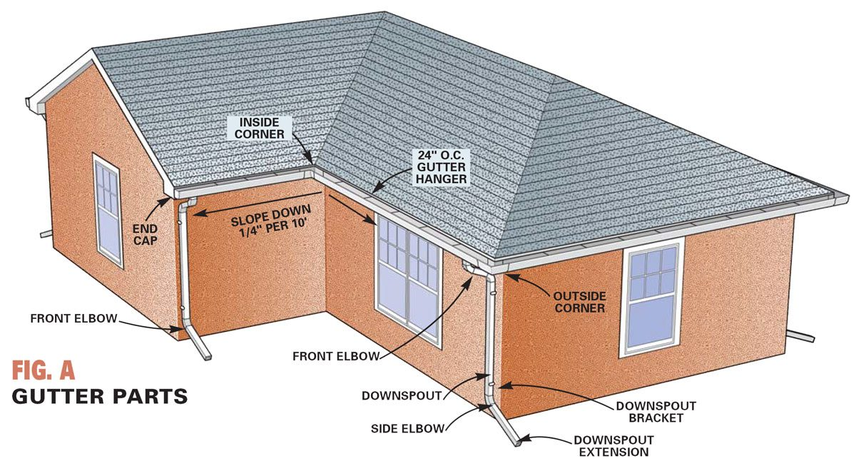 Gutter Replacement How To Install Gutters Family Handyman