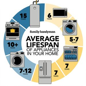 Average Life Span of the Appliances in Your Home