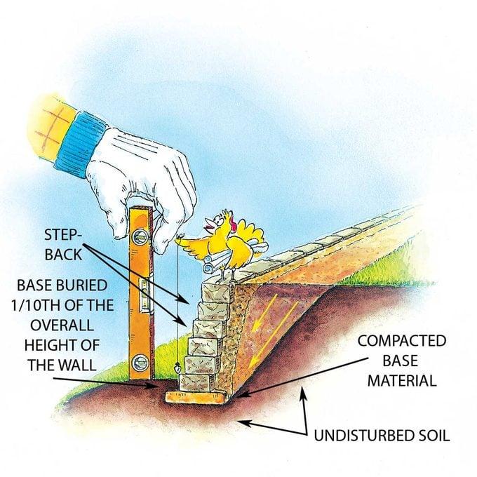 A Well-Built Wall