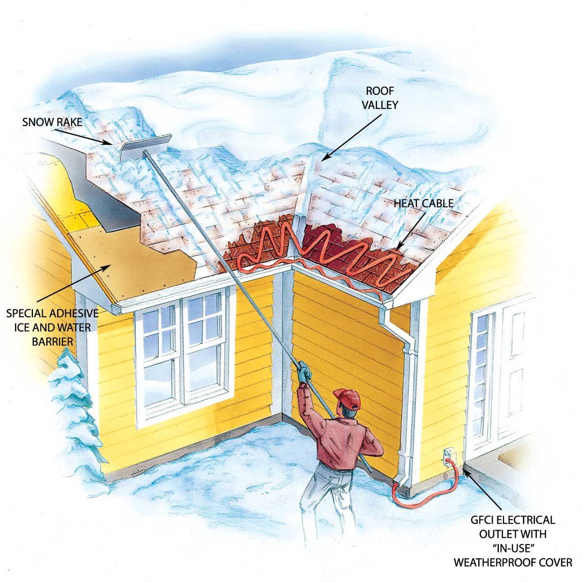 Ice dam illustration: scraping snow from roof