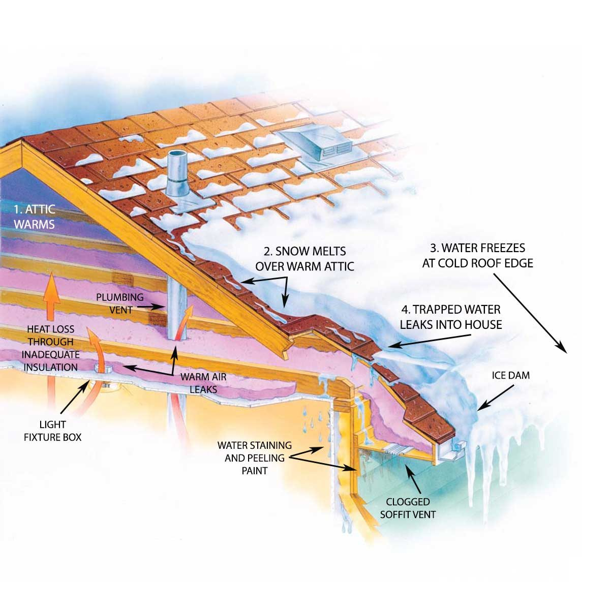 Ice dam illustration: how ice dams form