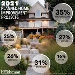 Which Home Improvement Projects Are Most Popular in 2021?