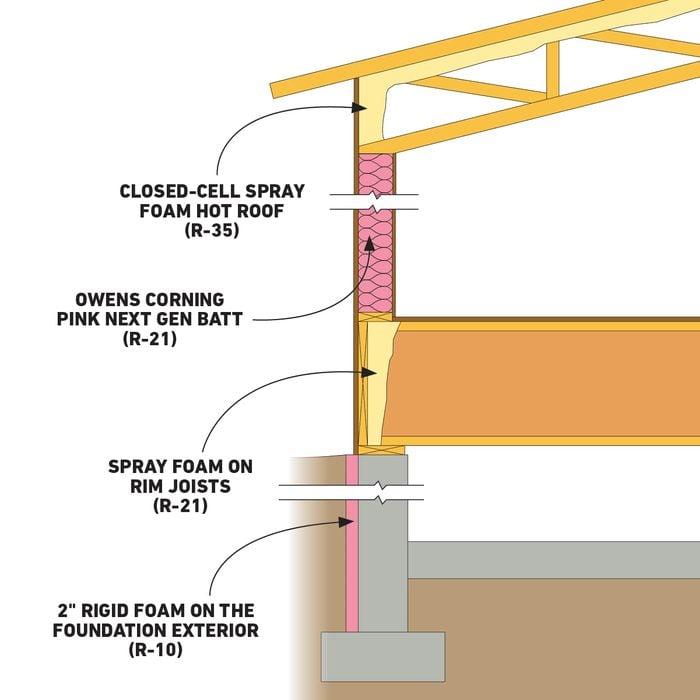 Insulation graphic