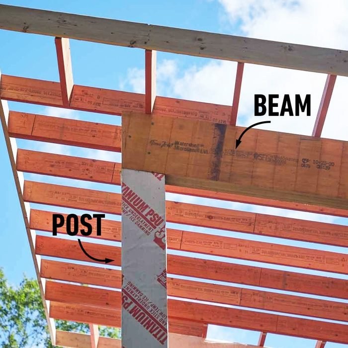 Scaffolding with arrows denoting beam (horizontal support) and post (vertical support)